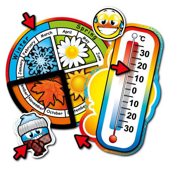 Roulette des saisons et thermomètre